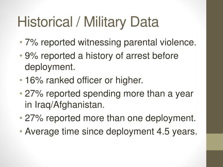 Historical / Military Data