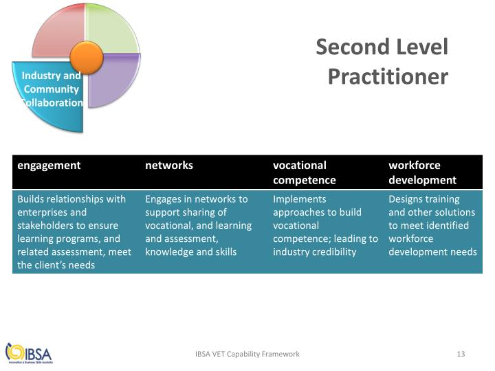 Second Level Practitioner