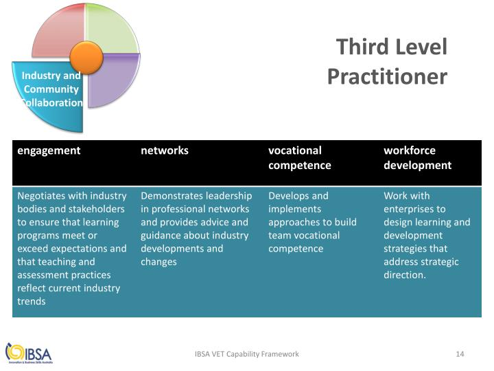 Third Level Practitioner