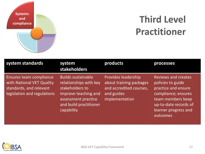 Systems and compliance