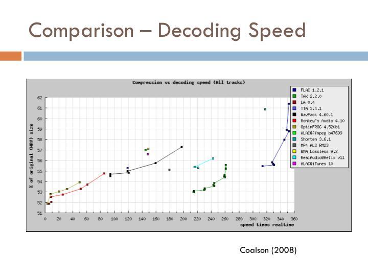 Comparison – Decoding Speed