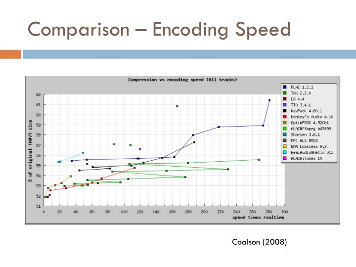 Comparison – Encoding Speed