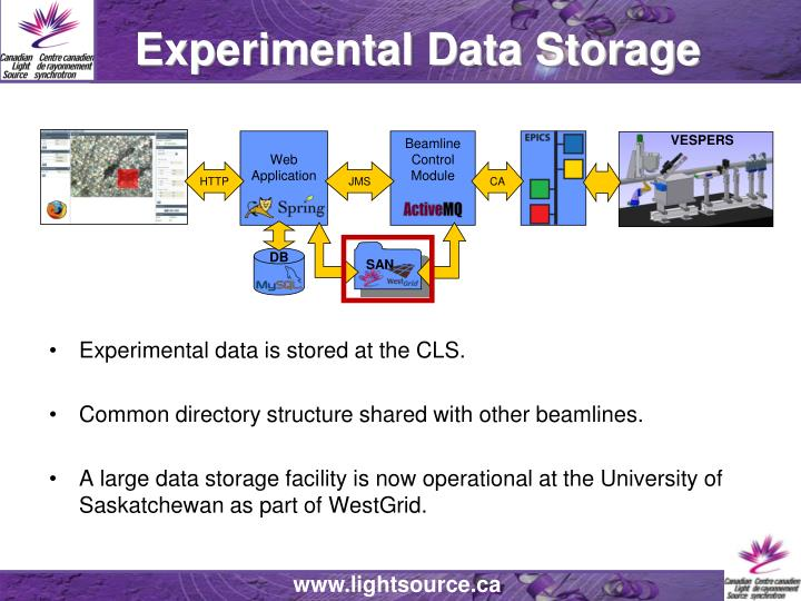 Experimental Data Storage