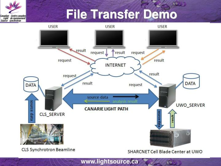 File Transfer Demo