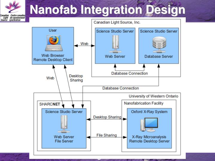 Nanofab Integration Design