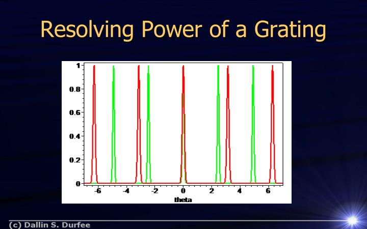Resolving Power of a Grating