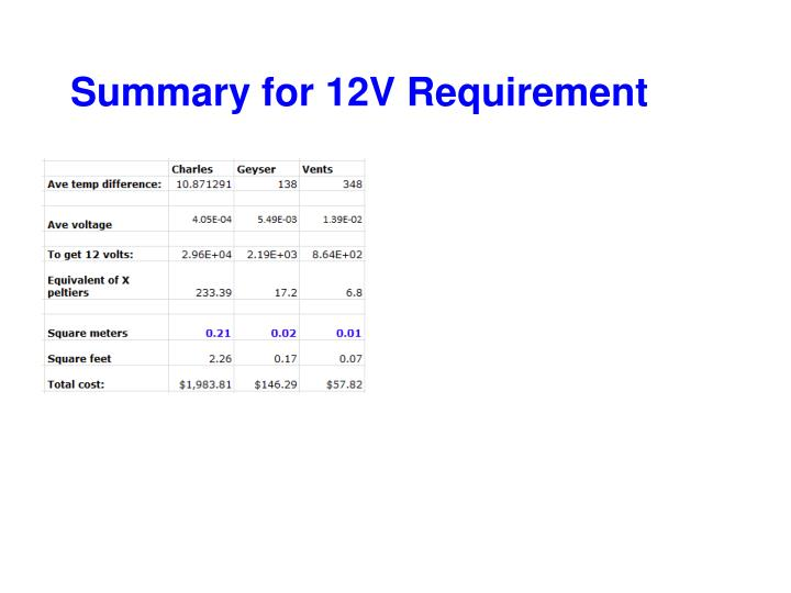 Summary for 12V Requirement