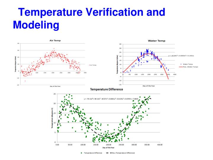 Temperature Verification and Modeling