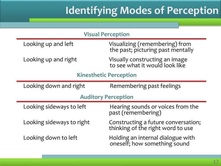Identifying Modes of Perception