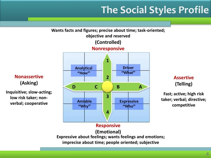 The Social Styles Profile