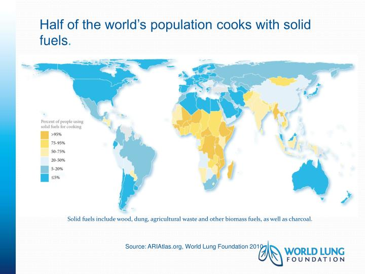 Half of the world's population cooks with solid fuels