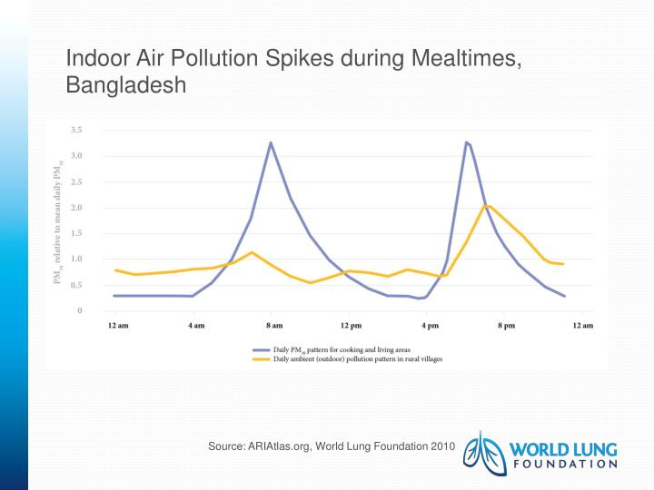 Indoor Air Pollution Spikes during Mealtimes, Bangladesh