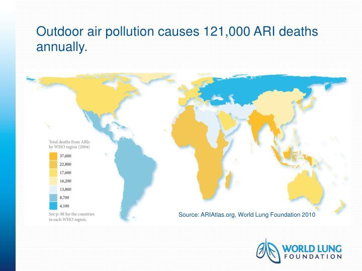 Outdoor air pollution causes 121,000 ARI deaths annually.