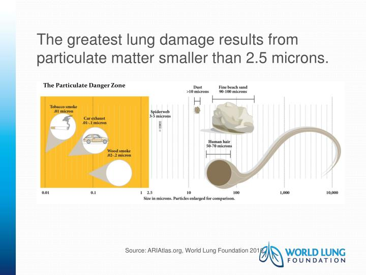 The greatest lung damage results from particulate matter smaller than 2.5 microns.