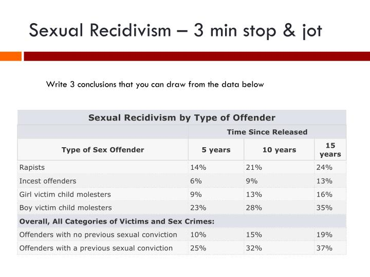 Sexual Recidivism – 3 min stop & jot