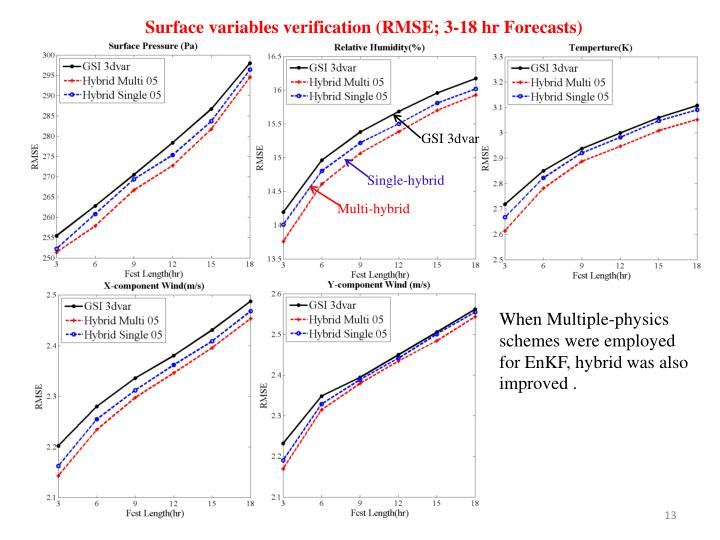 Surface variables verification (RMSE; 3-18