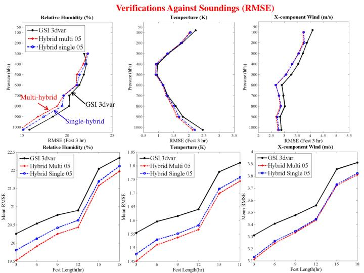 Verifications Against Soundings (RMSE)