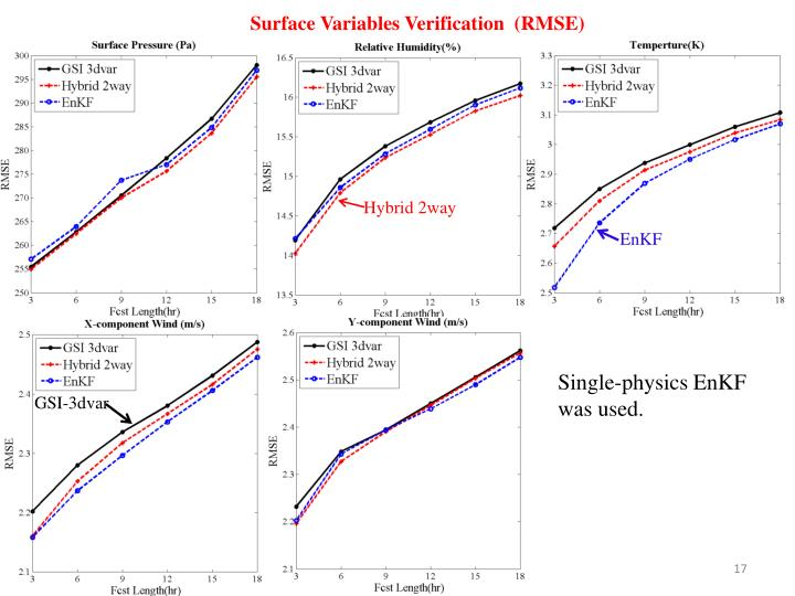 Surface Variables Verification  (RMSE)