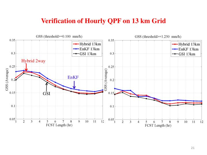 Verification of Hourly QPF on 13 km Grid