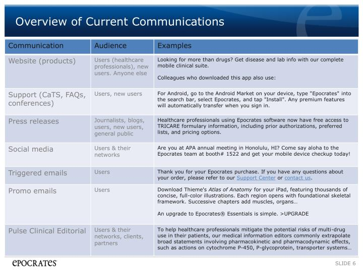 Overview of Current Communications