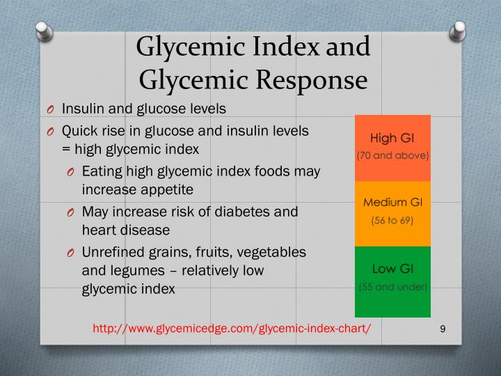 Glycemic Index and