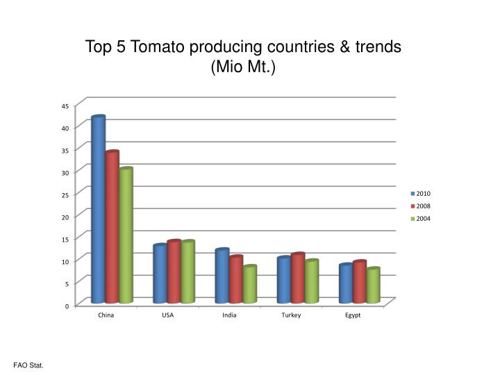 Top 5 Tomato producing countries & trends