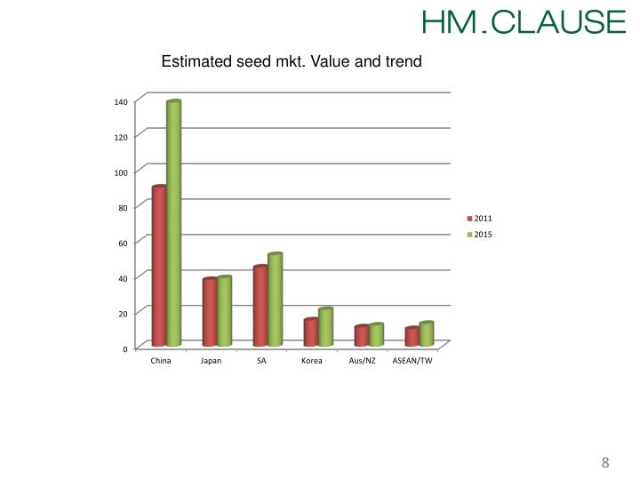 Estimated seed mkt. Value and trend