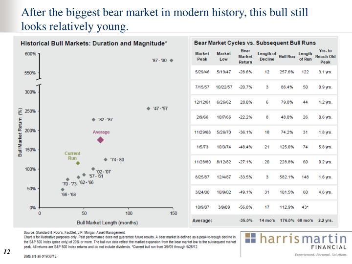 After the biggest bear market in modern history, this bull still looks relatively young.