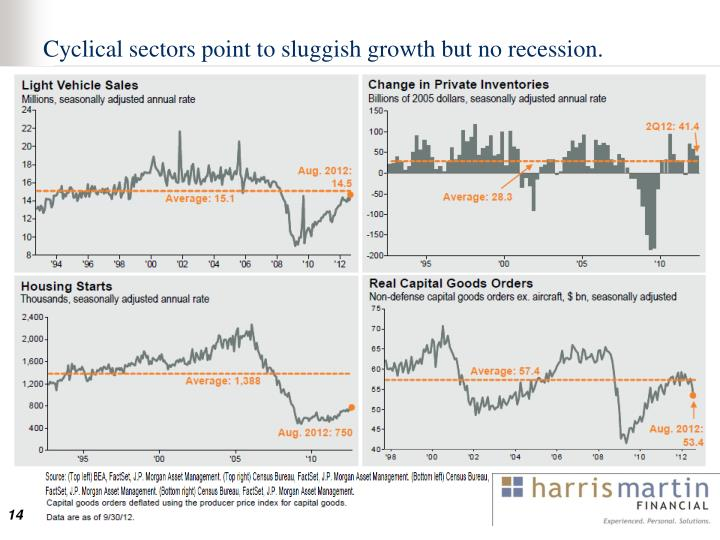 Cyclical sectors point to sluggish growth but no recession.
