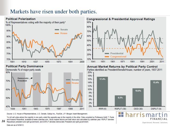 Markets have risen under both parties.