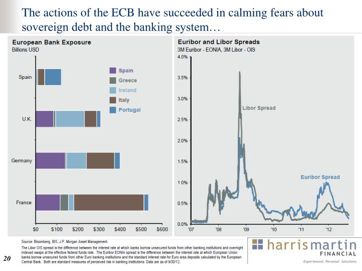 The actions of the ECB have succeeded in calming fears about sovereign debt and the banking system