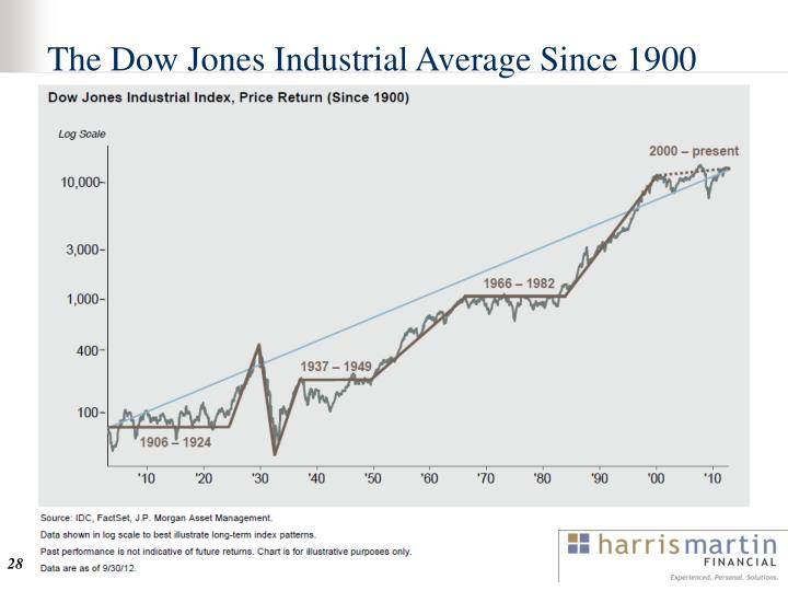 The Dow Jones Industrial Average Since 1900