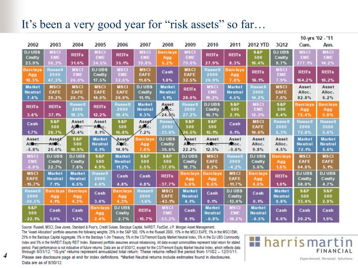 Its been a very good year for risk assets so far