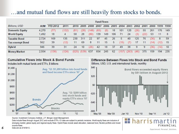and mutual fund flows are still heavily from stocks to bonds.