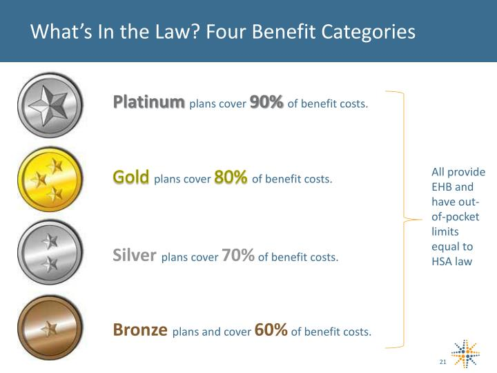 What's In the Law? Four Benefit
