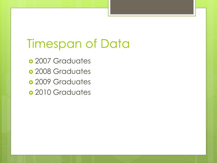 Timespan of Data