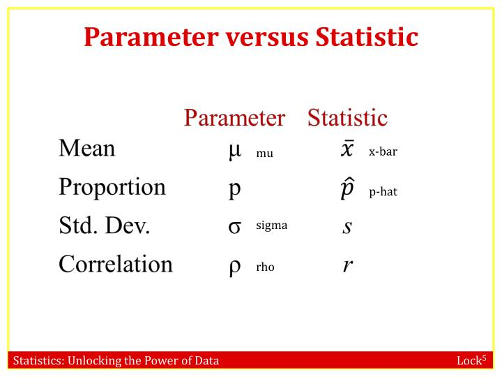 Parameter versus Statistic