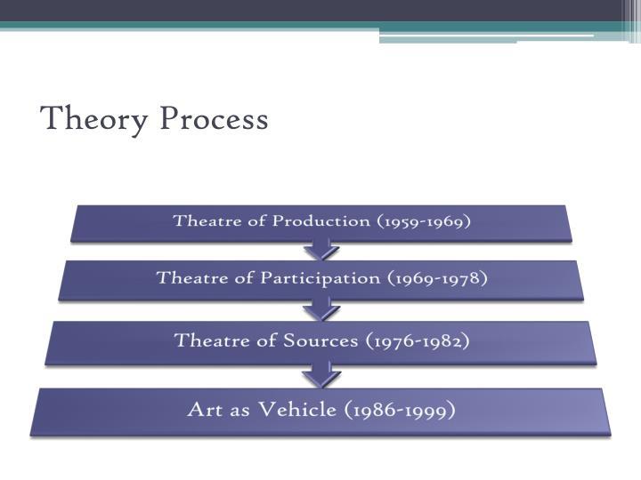 Theory Process