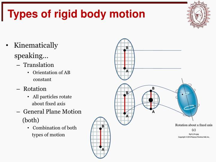 Types of rigid body motion