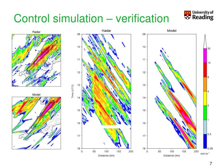 Control simulation – verification