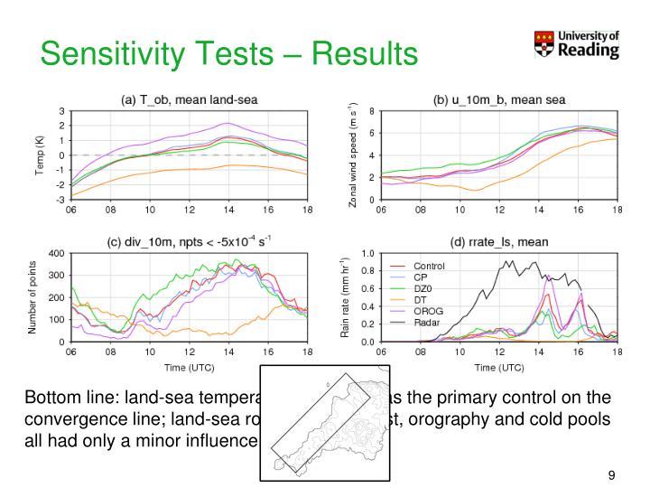 Sensitivity Tests – Results
