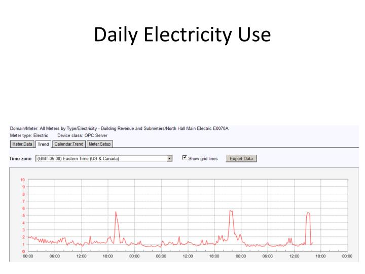 Daily Electricity Use