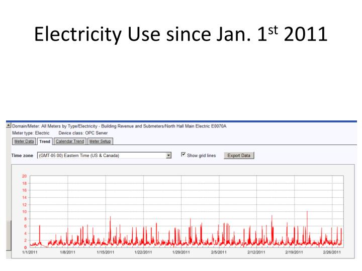 Electricity Use since Jan. 1