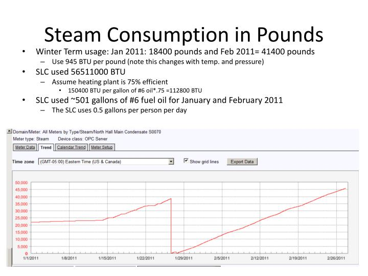 Steam Consumption in Pounds