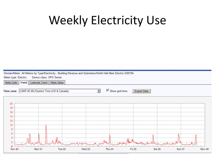 Weekly Electricity Use
