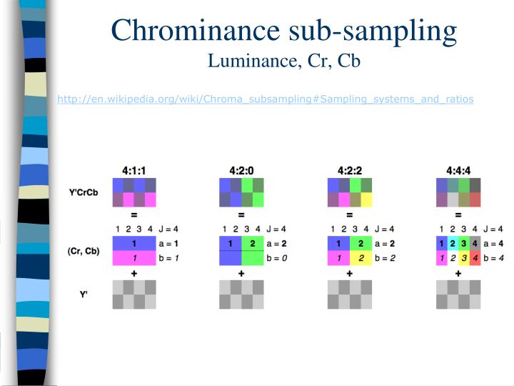 Chrominance sub-sampling