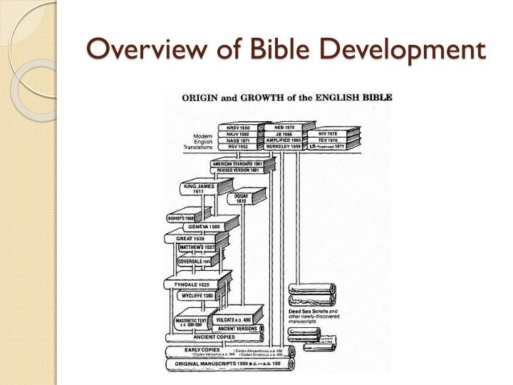 Overview of Bible Development