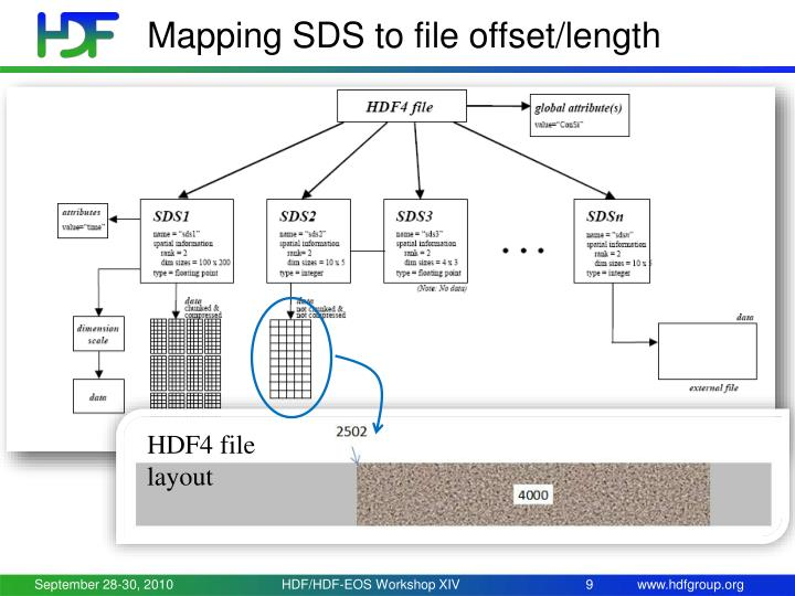 Mapping SDS to file offset/length