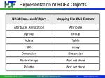 representation of hdf4 objects
