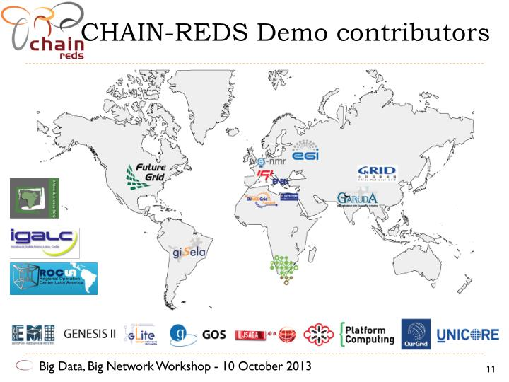 CHAIN-REDS Demo contributors